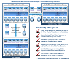 StoneFly DR365 Business Continuity & Disaster Recovery Solution