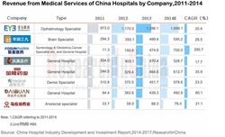 China Hospital Industry