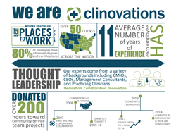 Clinovations Infographic