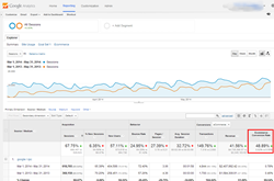 eCommerce PPC Results