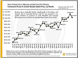 Ruth Krishnan, San Francisco Housing Market, San Francisco Housing Prices, Top Real Estate Agent