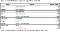 Which Brands Do Michael Sam Supporters Engage Most Positively?