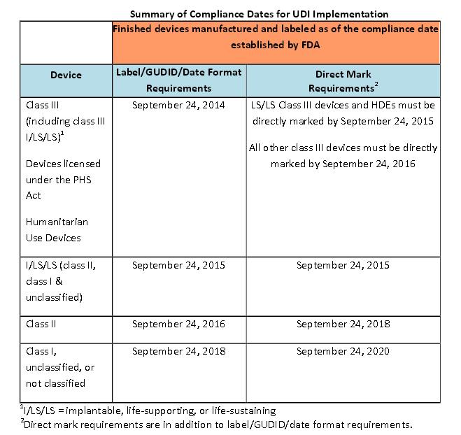U.S. FDA Unique Device Identifier (UDI) Compliance Date Quickly ...
