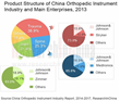 China Orthopedic Instrument Industry Report, 2014-2017 Now Available...
