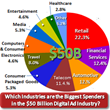 US Advertisers on Track to Spend a Record $50 Billion This Year Face...
