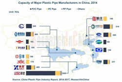 China Plastic Pipe Industry