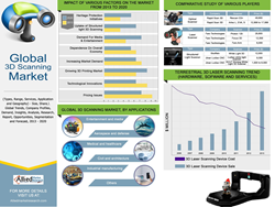 Global 3D Scanning Market Forecast 2020