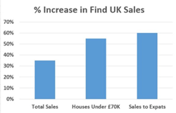 Percentage increases in sales of Find UK Property