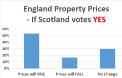 "Property Prices in England may rise if Scotland botes ""Yes"""