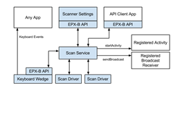 EPX-B Barcode Scanning Architecture