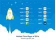ProofHQ Named Fastest Growing Cloud Application of 2014