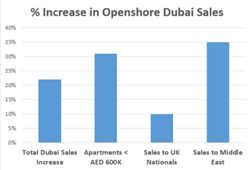 Percentage Increase in Openshore Dubai Property Sales
