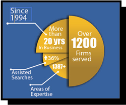 Experts.com Business Pie Chart