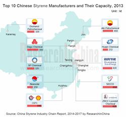 China Styrene Industry
