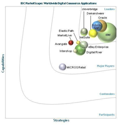 Elastic Path Named a Major Player in IDC MarketScape for Worldwide Digital Commerce