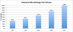 industrial microbiology, product quality, product safety, market research, Strategic Consulting