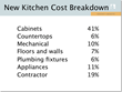 Norcraft Cabinetry Shares Top Kitchen Design Trends