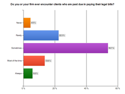 law firm billing clients past due