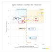 TrustRadius Reveals Top Rated Digital Analytics Products for Small Businesses, Mid-size Companies and Enterprises