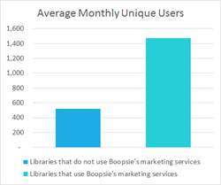 Libraries that use Boopsie's marketing services receive three times more unique users per month.