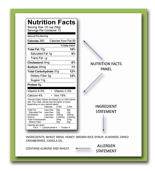 NutriGold Supports The FDA's Call For An Updated Nutrition