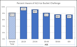 Aware of ALS Ice Bucket Challenge