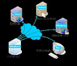EnduraData File Replication Software