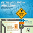 Porter and Chester Institute Creates Roadmap to Success Infographic