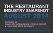 August 2014 Experiences Best Month for Restaurants in Over Two Years