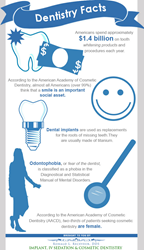Dentistry facts.
