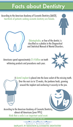 Facts about dentistry.