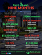 Patch of Land Grew Its Real Estate Crowdfunding Business  275% in 3...