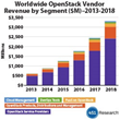 OpenStack Revenue Expected to Hit $3.3 Billion by 2018