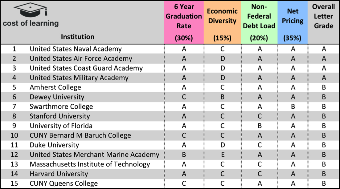 Cost Of Learning Introduces College Ratings Report Card On