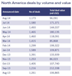 North America deals by value and volume