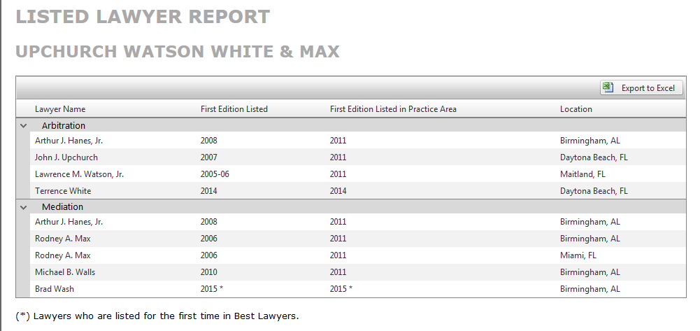 Seven mediator attorneys from Upchurch Watson White and Max have been listed in The Best Lawyers in America© 2015.