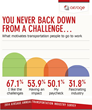 Do transportation planners back down from a challenge? Find out here: http://bit.ly/1CJsyBc
