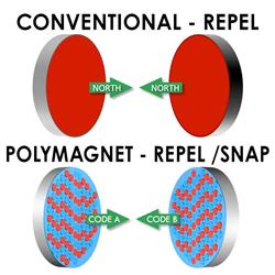 IMI Polymagnets