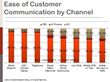 Ease of VOC Communication by Channel