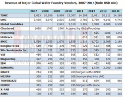 Wafer Foundry Industry