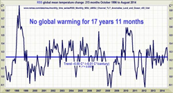 NASA Satellite temperature data of the lower atmosphere indicates no global warming for over 17 years