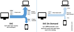 SVC on Demand by Tixeo