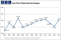 BTI Research: Law Firm Client Service Surges in 2014