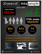 Recruitment consultancy reveals £62.3 million economic...