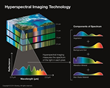Hyperspectral imaging is an information-rich technology that uses spectral color bands to identify objects and materials in an image.  More than 200 spectral colors in the visible and shortwave infrar