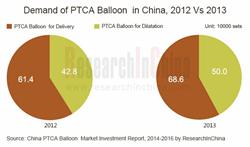 China PTCA Balloon Market