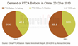 China PTCA Balloon Market to Reach 1.824 Million Sets By 2016 Now Available at ChinaMarketResearchReports.com