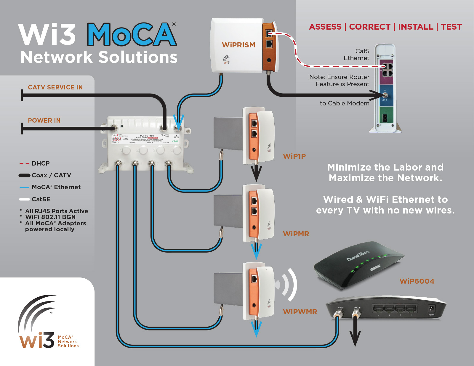 Network Solutions Diagram wi3 moca� network solutions joins home technology specialists of moca network wiring diagram at soozxer.org