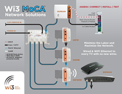 wi3 moca network solutions joins home technology specialists of rh prweb com tivo moca network diagram tivo moca network diagram