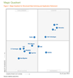 PBS Positioned in Gartner's Magic Quadrant: A 'Niche'...